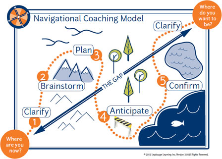 Navigational coaching model
